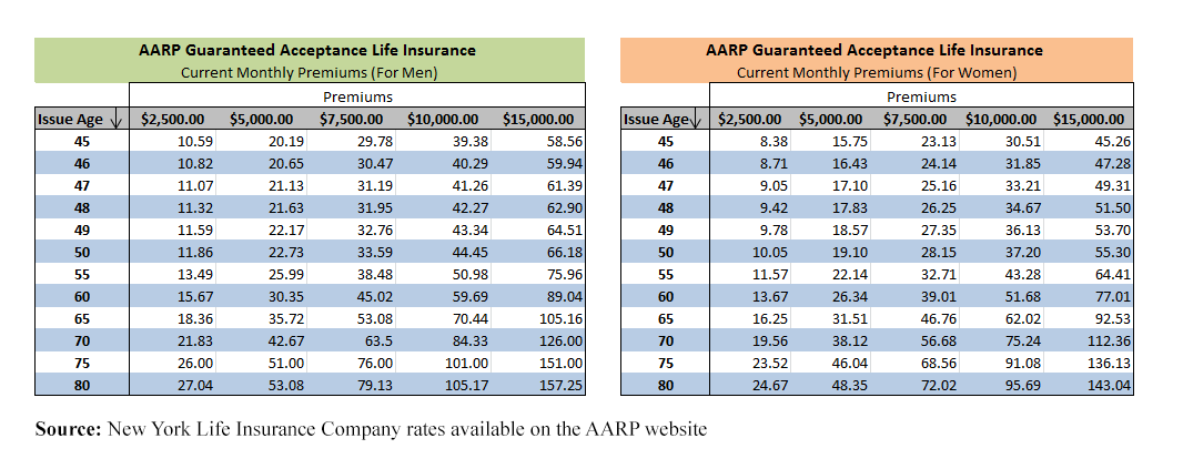 AARP monthly premiums tables