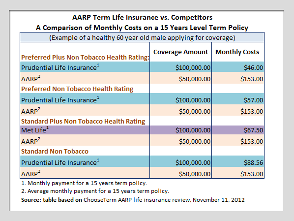 AARP vs. competitors